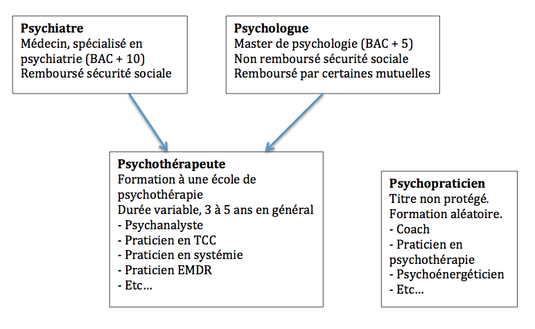 formation psychologue